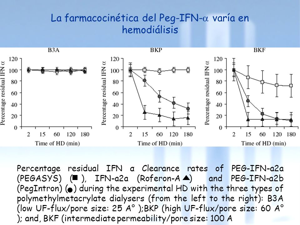 La farmacocinética del Peg-IFN-a varía en hemodiálisis