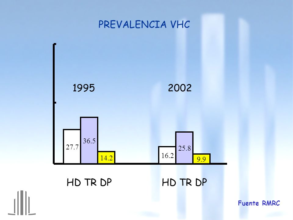 PREVALENCIA VHC 1995 2002 HD TR DP HD TR DP 36.5 27.7 25.8 16.2 14.2