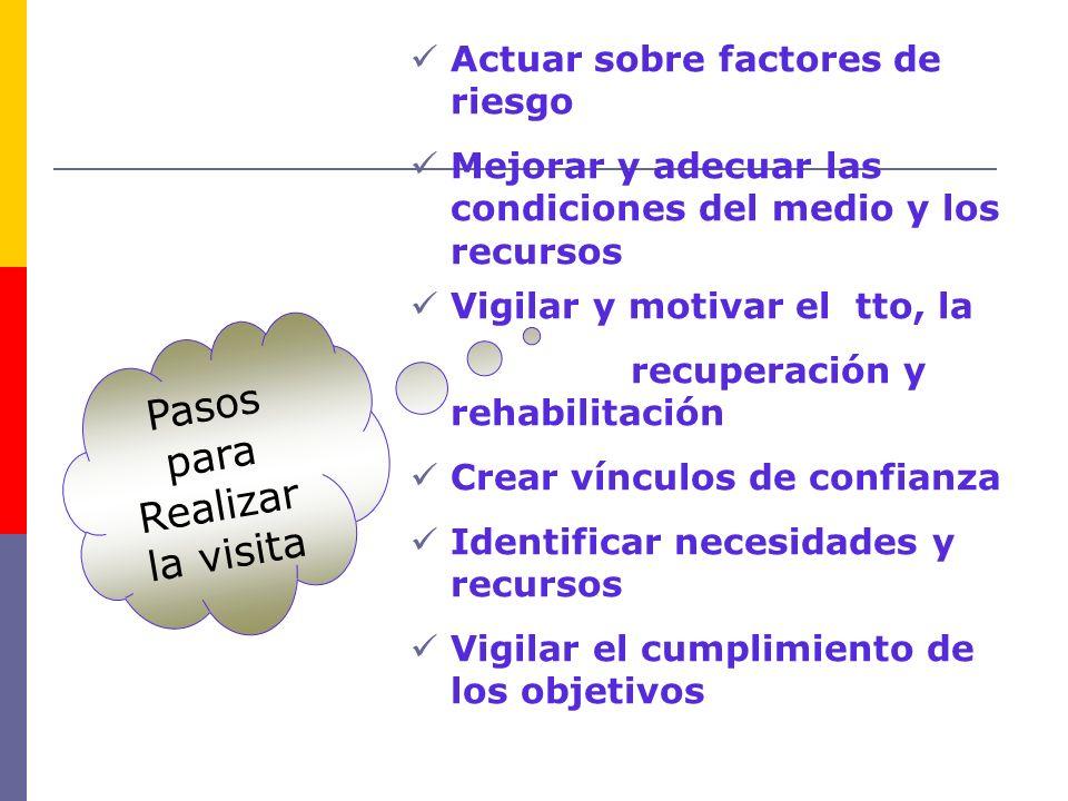 Pasos para Realizar la visita Actuar sobre factores de riesgo