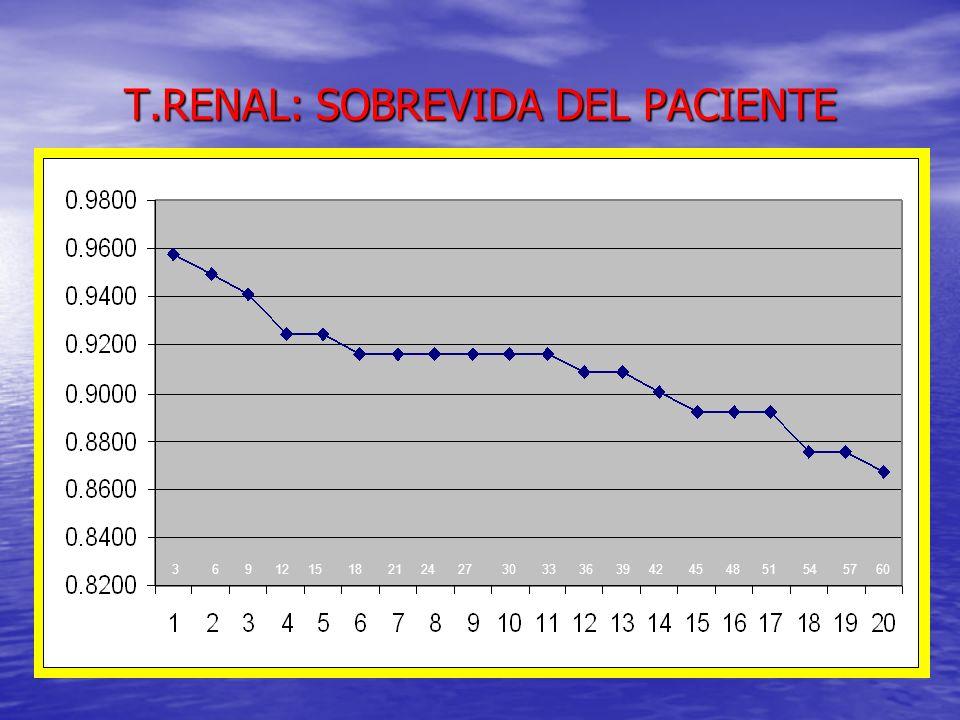 T.RENAL: SOBREVIDA DEL PACIENTE