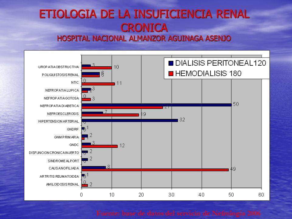 ETIOLOGIA DE LA INSUFICIENCIA RENAL CRONICA HOSPITAL NACIONAL ALMANZOR AGUINAGA ASENJO