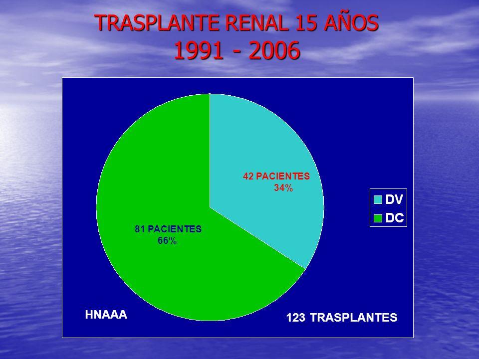TRASPLANTE RENAL 15 AÑOS 1991 - 2006