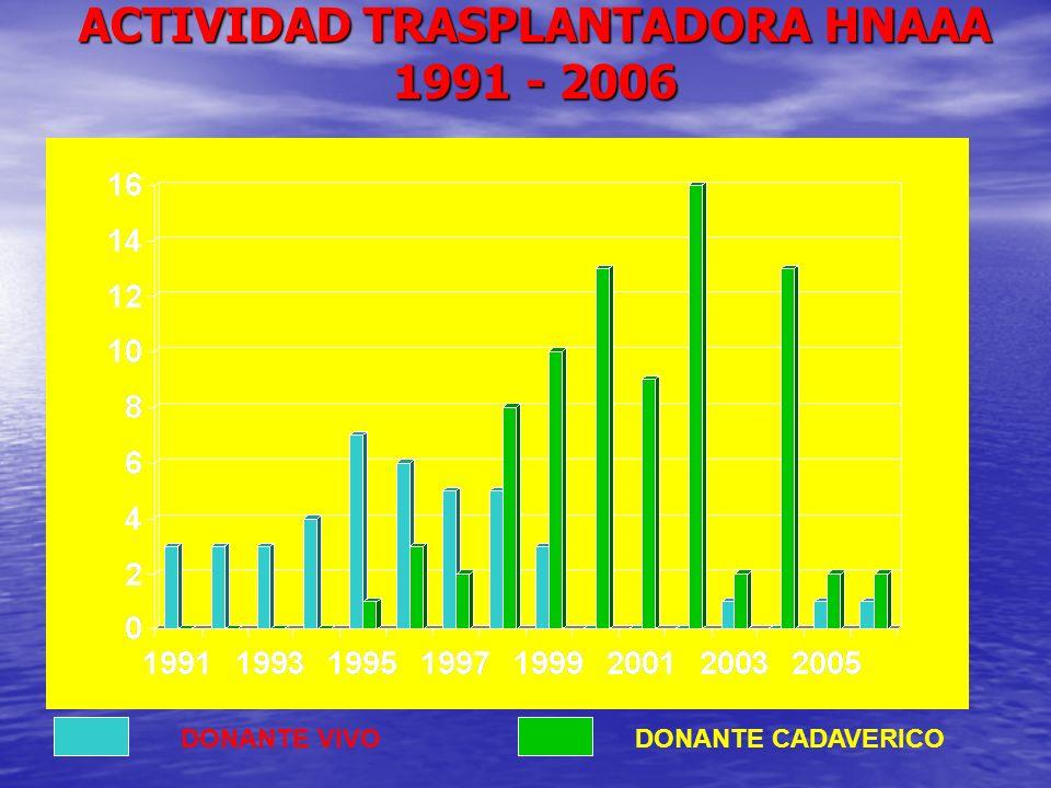 ACTIVIDAD TRASPLANTADORA HNAAA 1991 - 2006