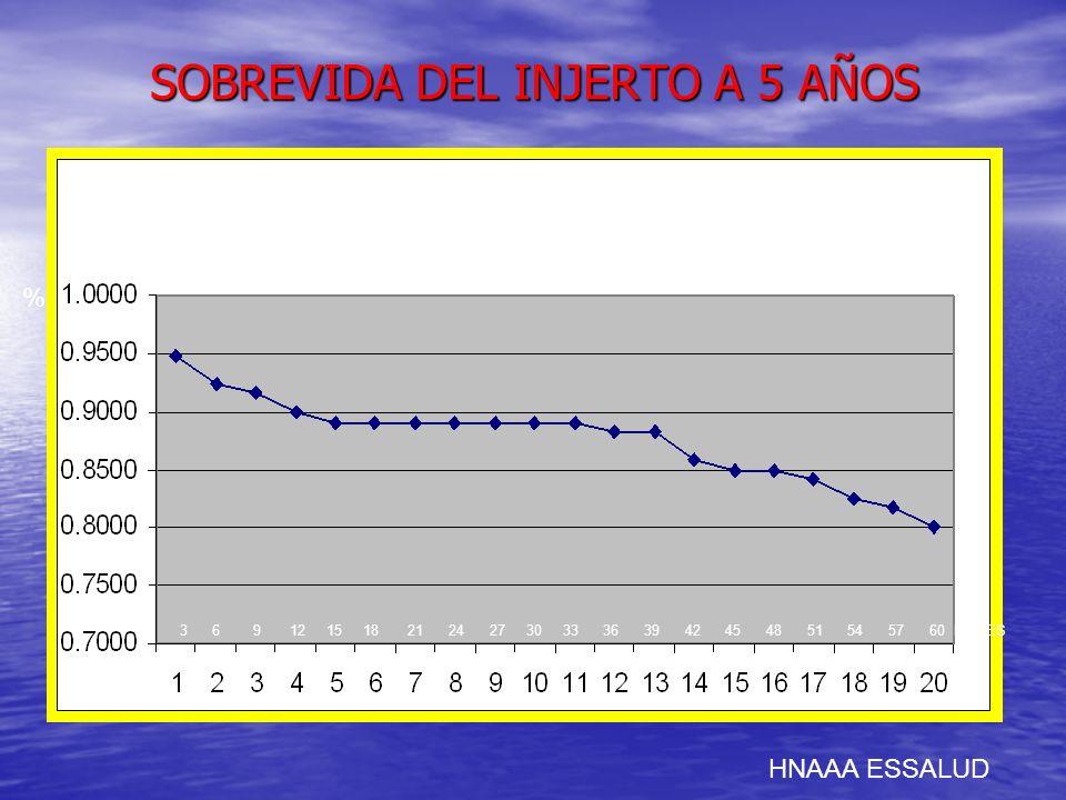 SOBREVIDA DEL INJERTO A 5 AÑOS