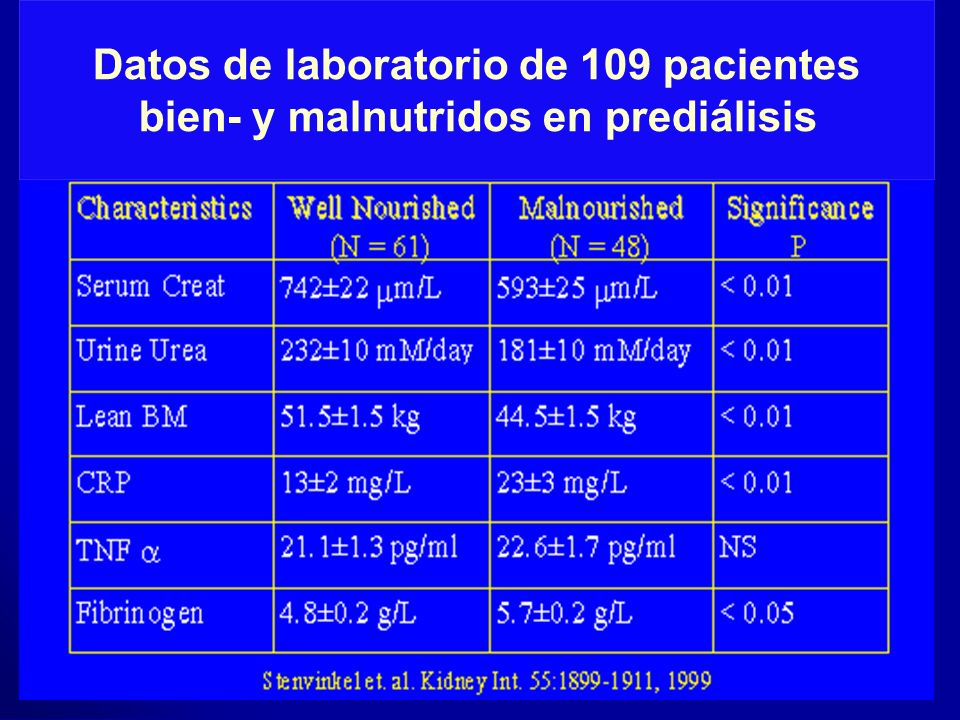 Datos de laboratorio de 109 pacientes