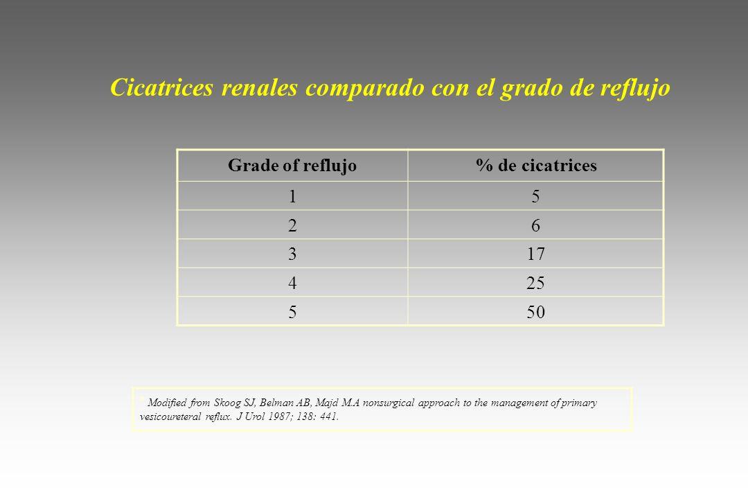 Cicatrices renales comparado con el grado de reflujo
