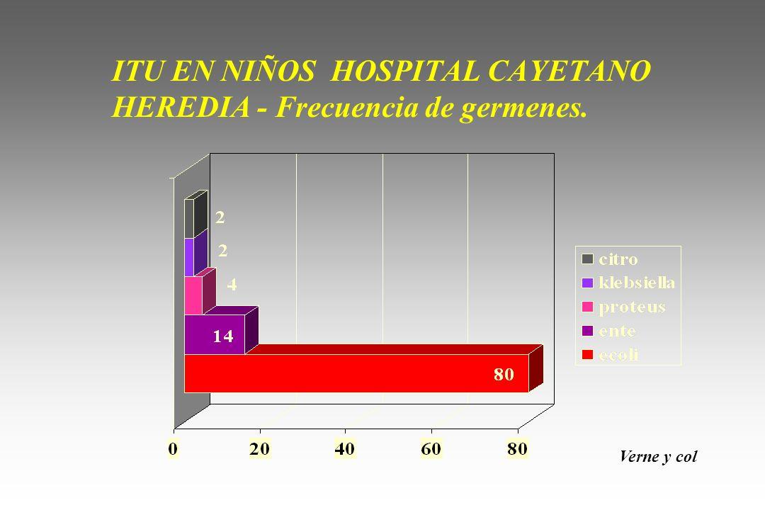 ITU EN NIÑOS HOSPITAL CAYETANO HEREDIA - Frecuencia de germenes.