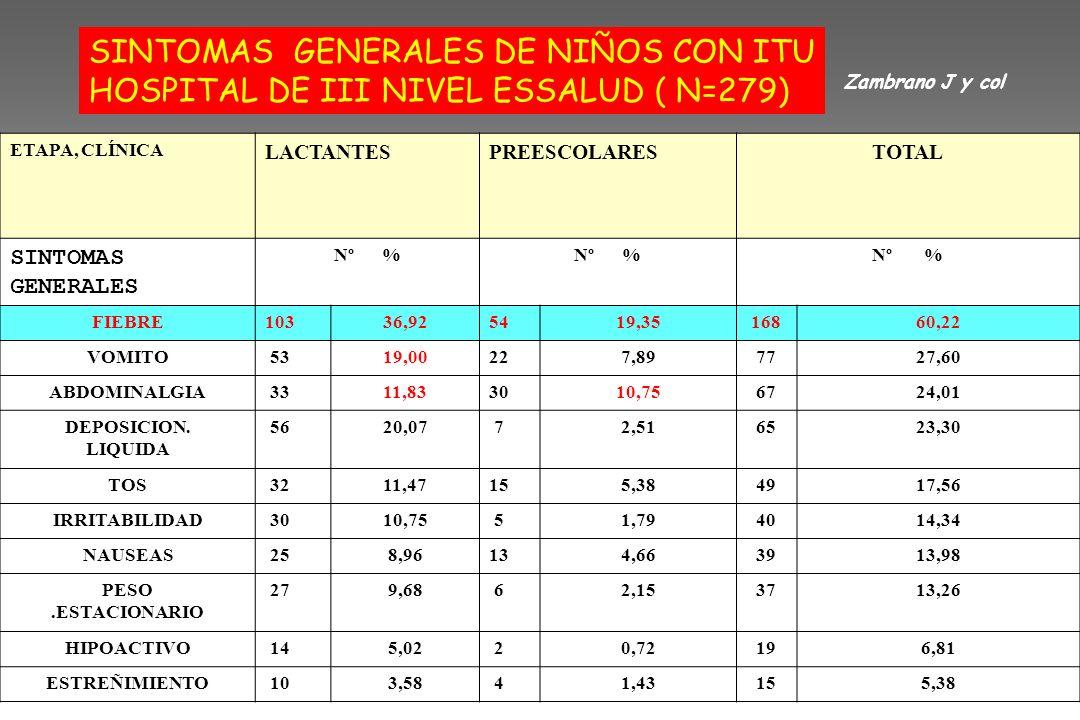 SINTOMAS GENERALES DE NIÑOS CON ITU