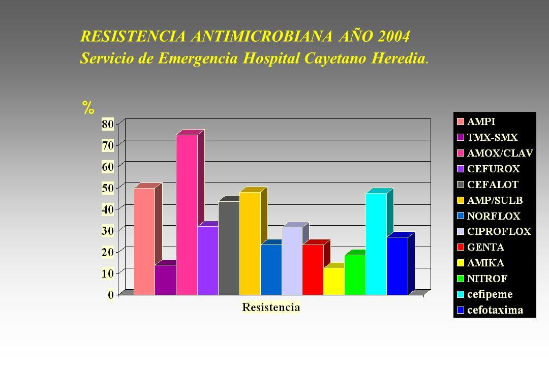 RESISTENCIA ANTIMICROBIANA AÑO 2004 Servicio de Emergencia Hospital Cayetano Heredia.