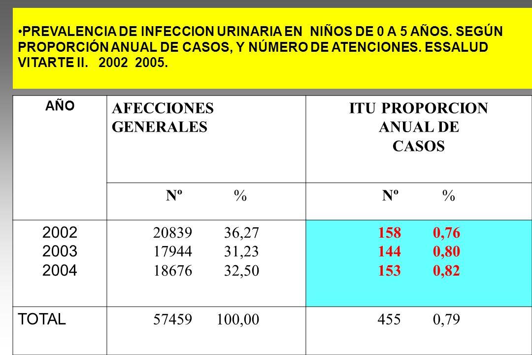 AFECCIONES GENERALES ITU PROPORCION ANUAL DE CASOS Nº % Nº % 2002 2003