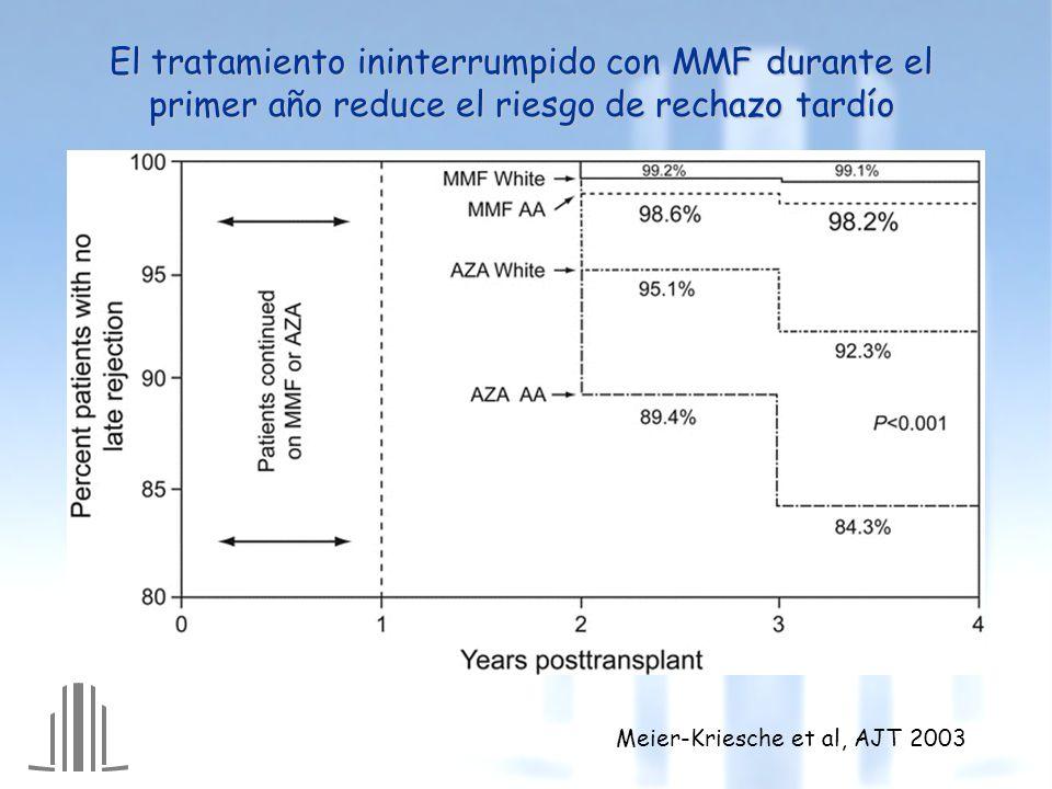 El tratamiento ininterrumpido con MMF durante el primer año reduce el riesgo de rechazo tardío