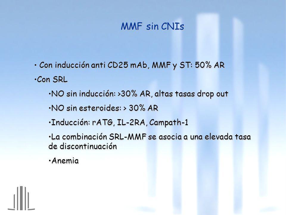 MMF sin CNIs Con inducción anti CD25 mAb, MMF y ST: 50% AR Con SRL