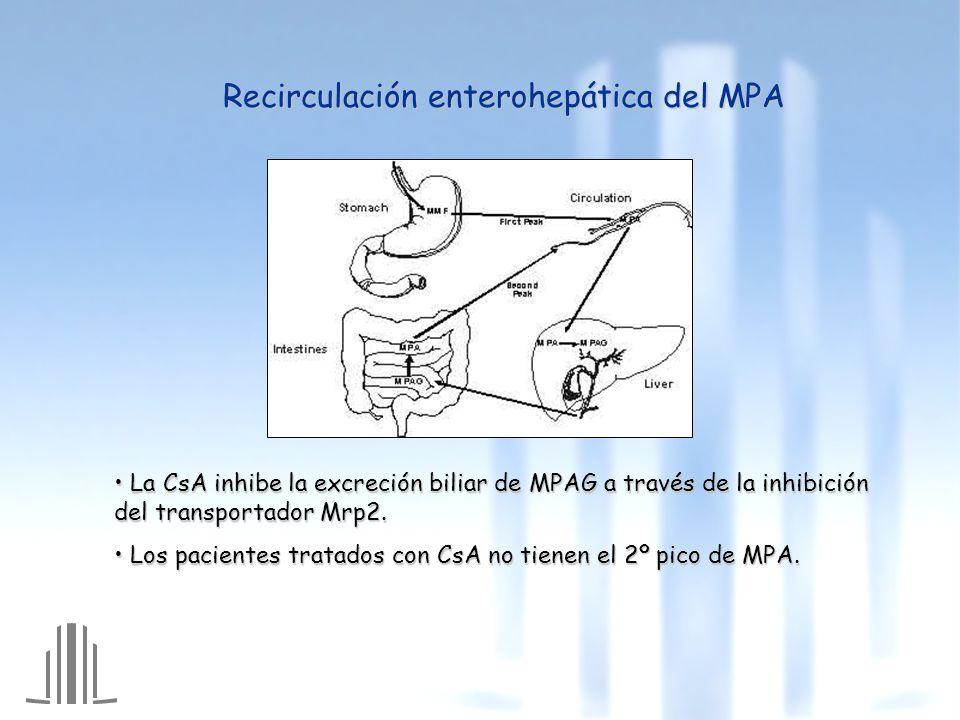 Recirculación enterohepática del MPA