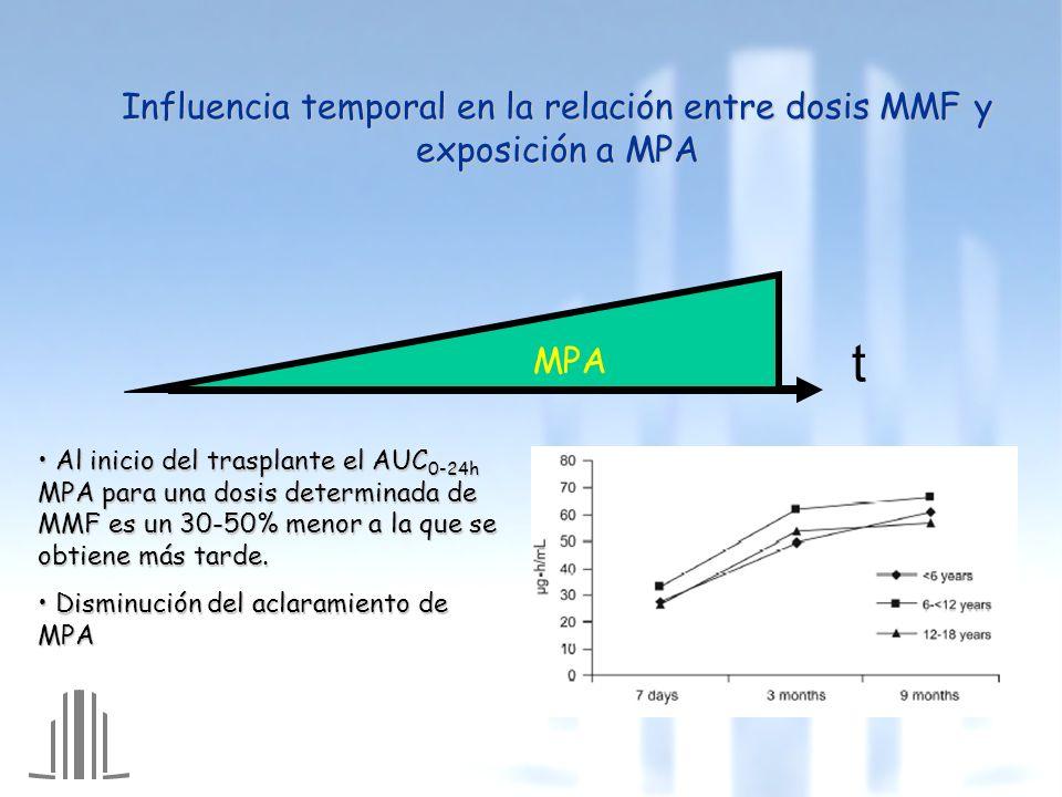 Influencia temporal en la relación entre dosis MMF y exposición a MPA