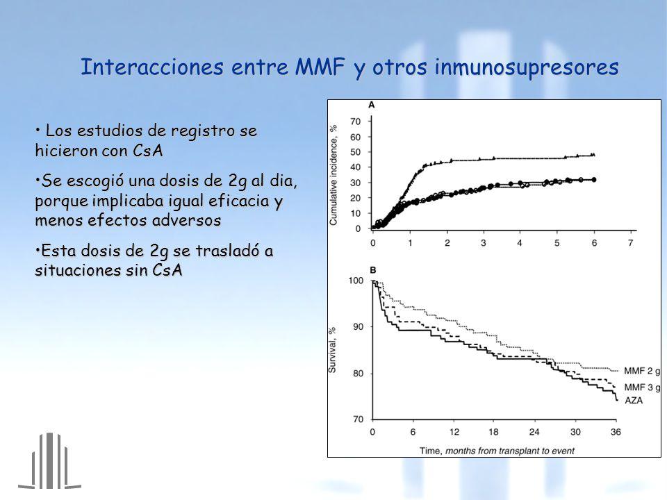 Interacciones entre MMF y otros inmunosupresores