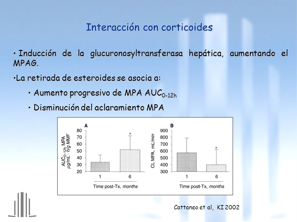 Interacción con corticoides