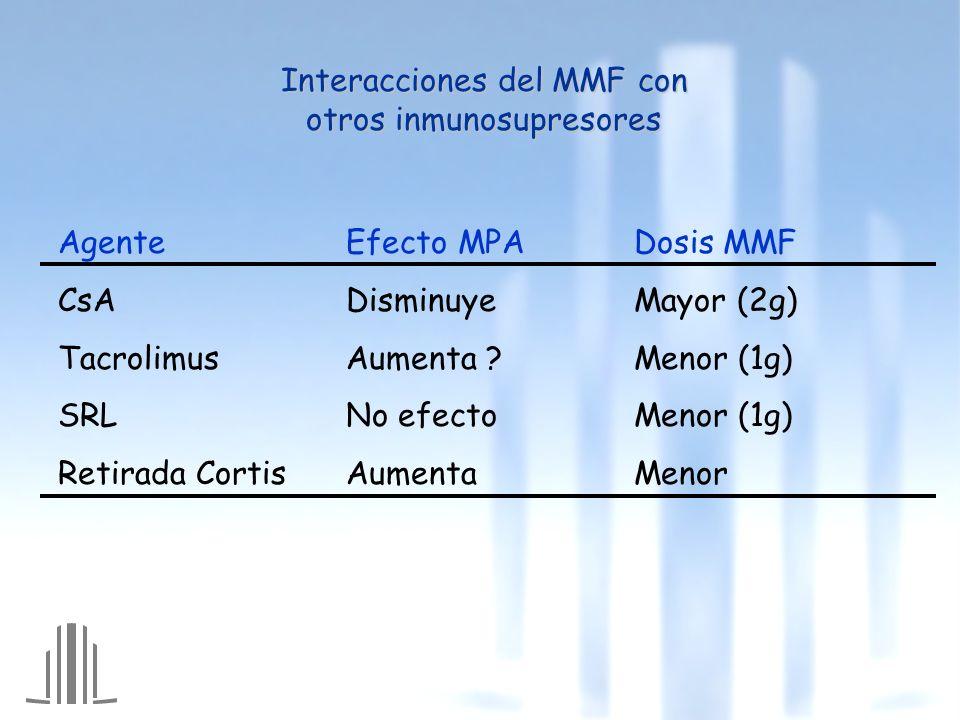 Interacciones del MMF con otros inmunosupresores