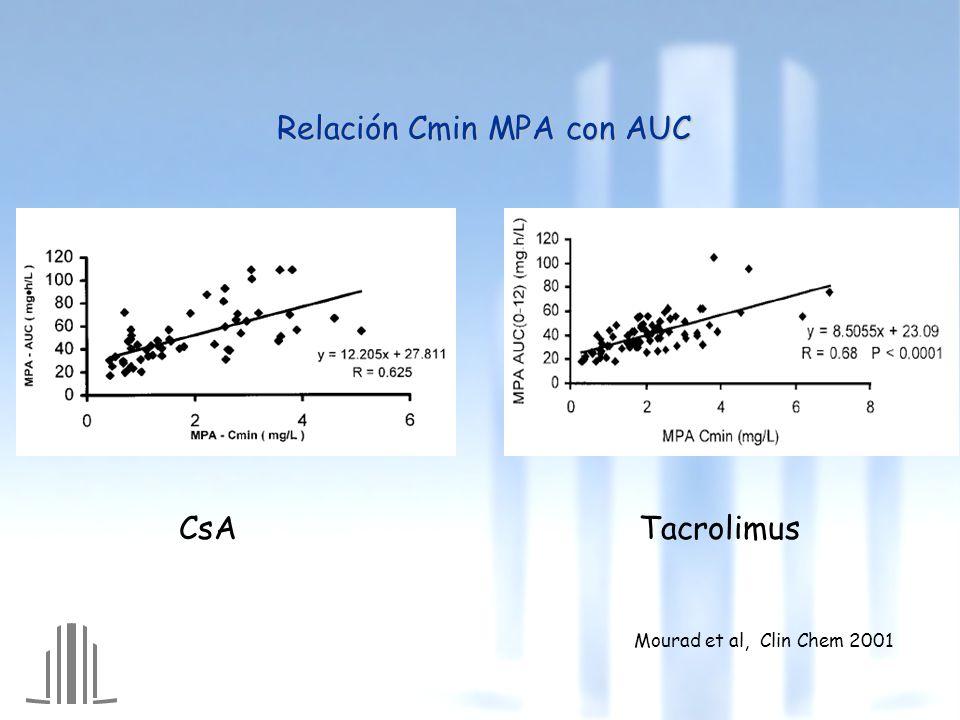 Relación Cmin MPA con AUC