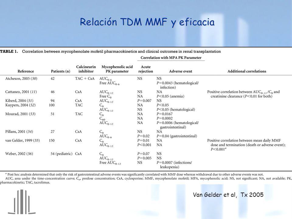 Relación TDM MMF y eficacia