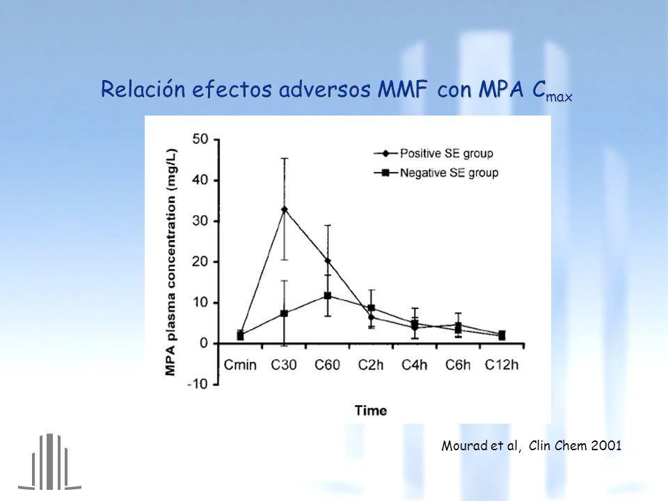 Relación efectos adversos MMF con MPA Cmax