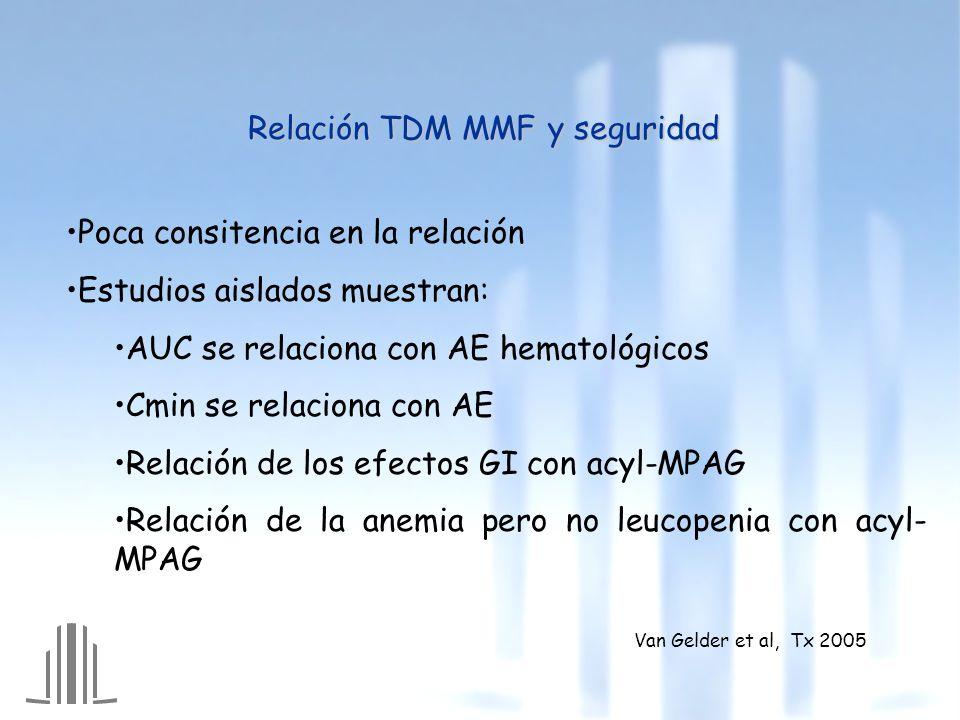 Relación TDM MMF y seguridad