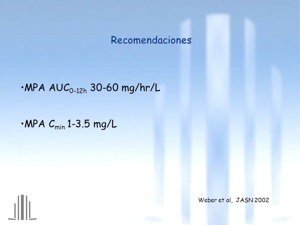 Recomendaciones MPA AUC0-12h 30-60 mg/hr/L MPA Cmin 1-3.5 mg/L