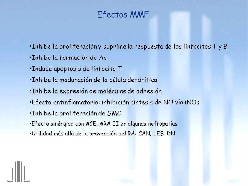 Efectos MMF Inhibe la proliferación y suprime la respuesta de los linfocitos T y B. Inhibe la formación de Ac.