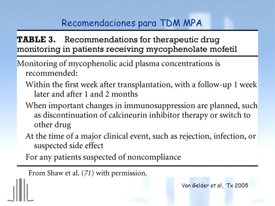 Recomendaciones para TDM MPA
