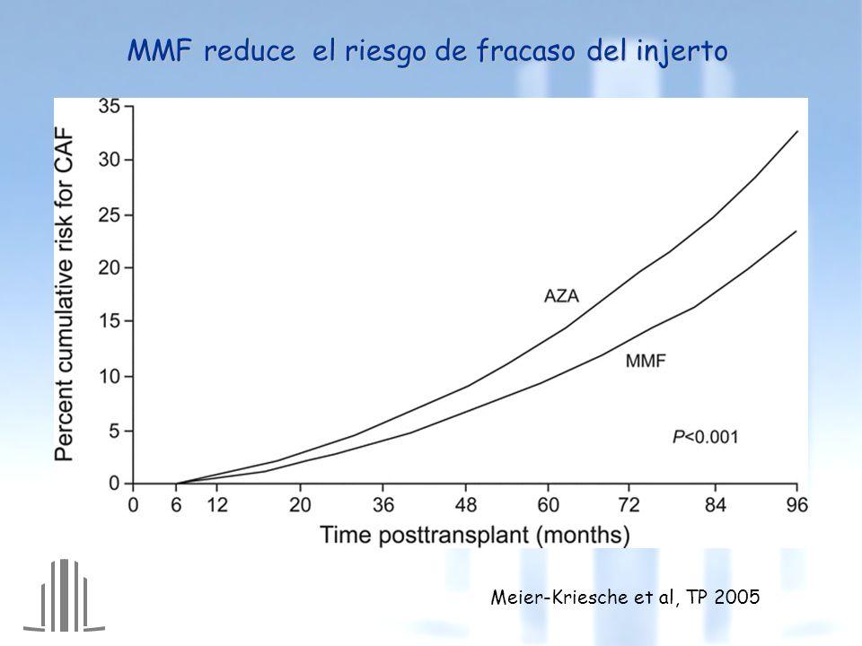 MMF reduce el riesgo de fracaso del injerto