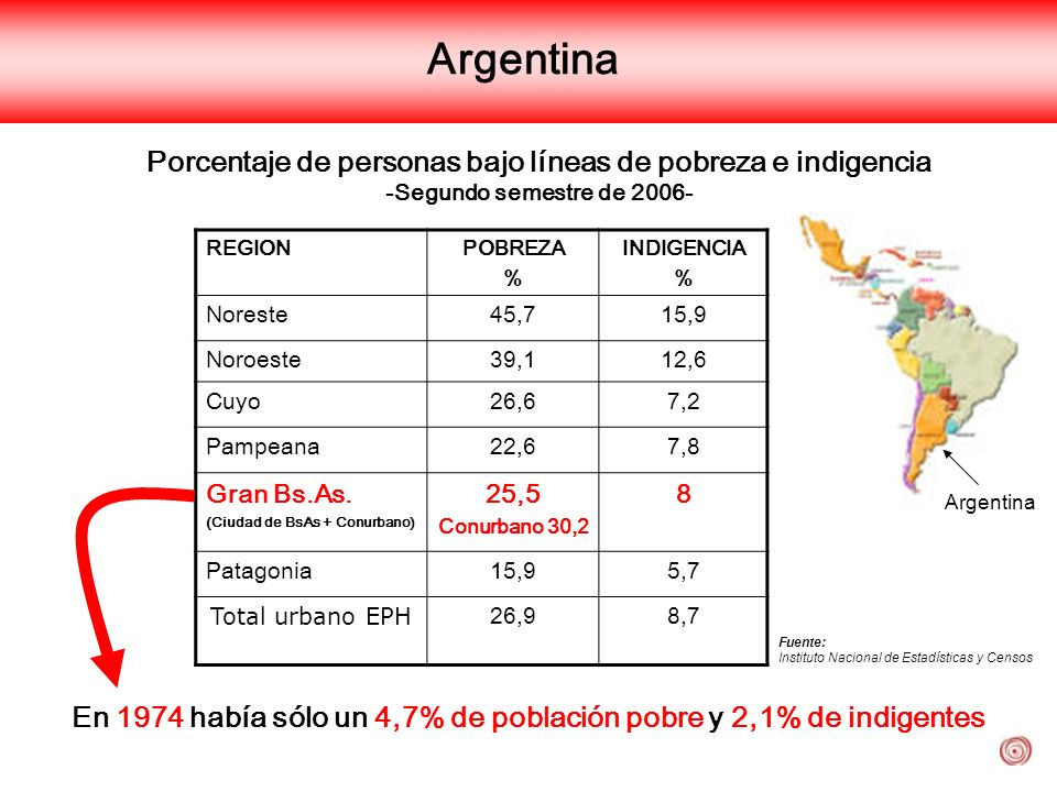 Argentina Porcentaje de personas bajo líneas de pobreza e indigencia -Segundo semestre de 2006- Argentina.