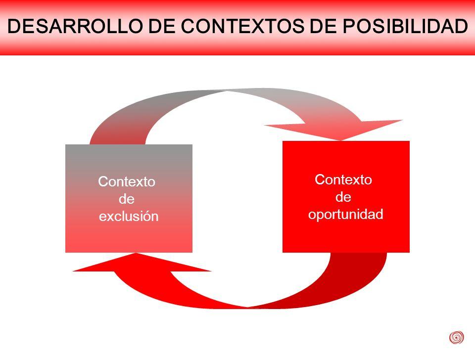 DESARROLLO DE CONTEXTOS DE POSIBILIDAD