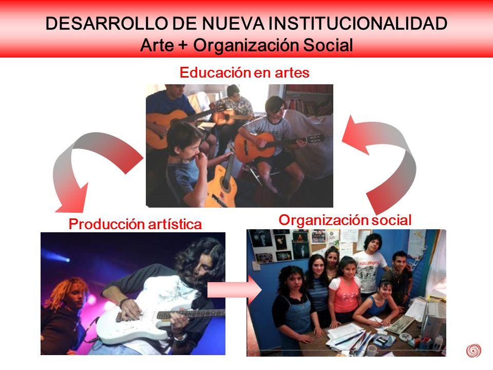 DESARROLLO DE NUEVA INSTITUCIONALIDAD Arte + Organización Social