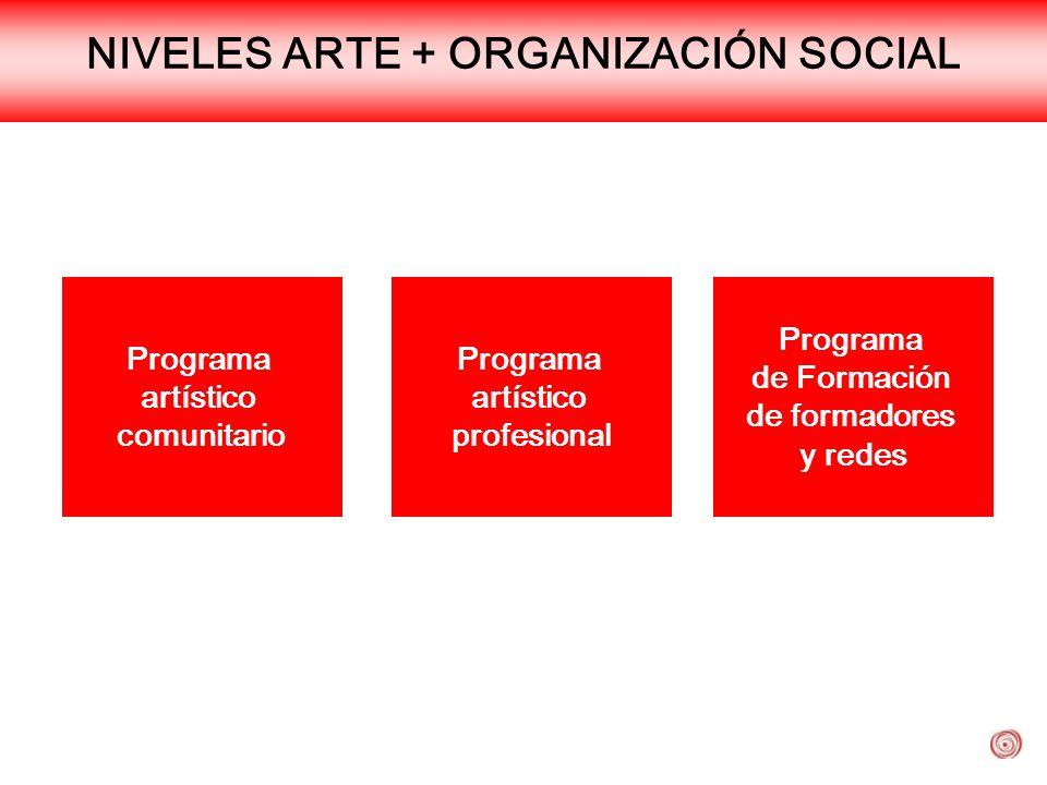 NIVELES ARTE + ORGANIZACIÓN SOCIAL