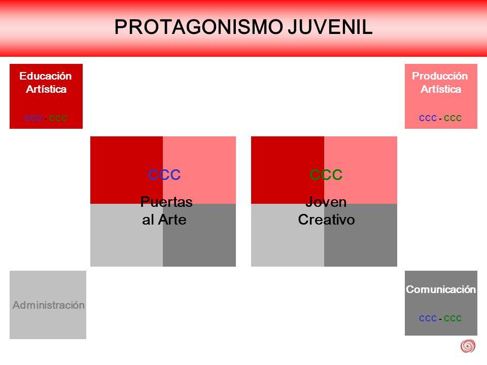 PROTAGONISMO JUVENIL CCC Puertas al Arte Joven Creativo Educación
