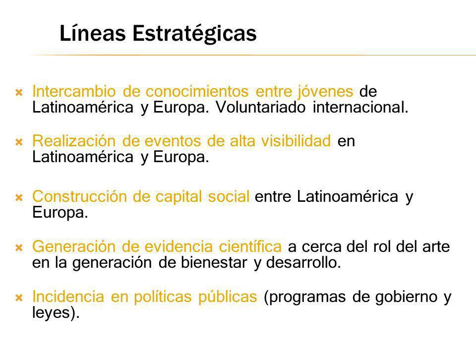 Líneas Estratégicas Intercambio de conocimientos entre jóvenes de Latinoamérica y Europa. Voluntariado internacional.
