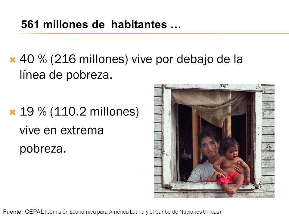 40 % (216 millones) vive por debajo de la línea de pobreza.