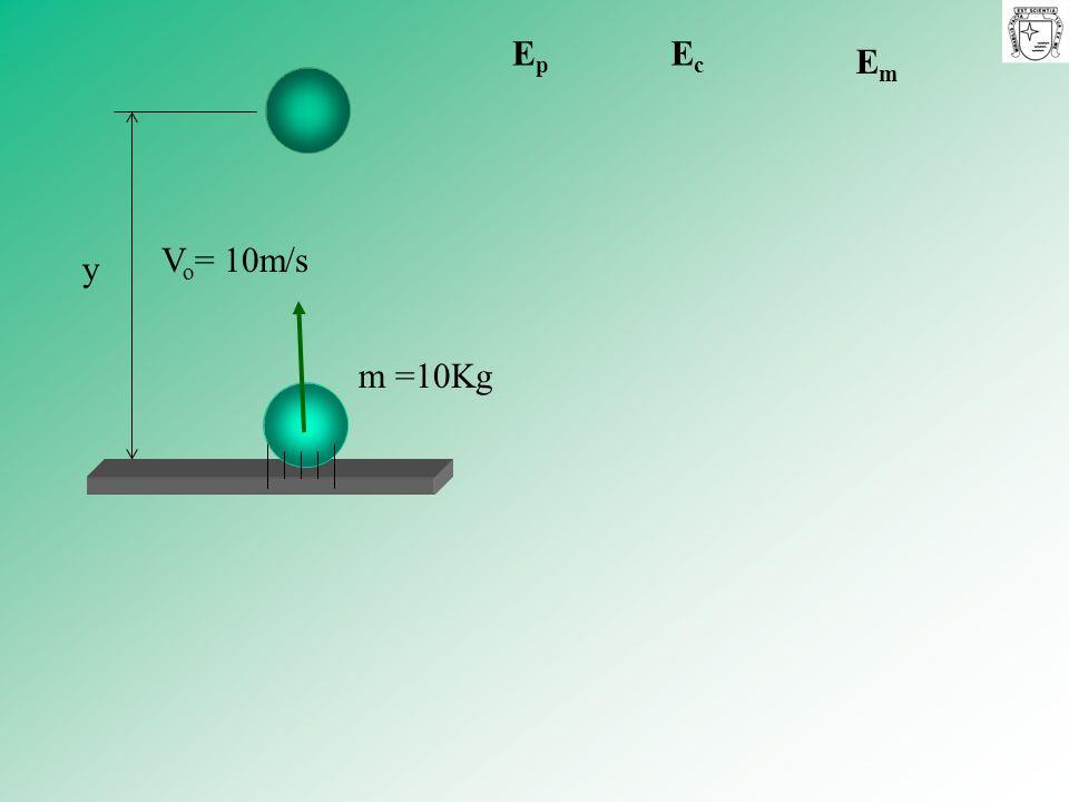 Ep Ec Em m =10Kg y Vo= 10m/s