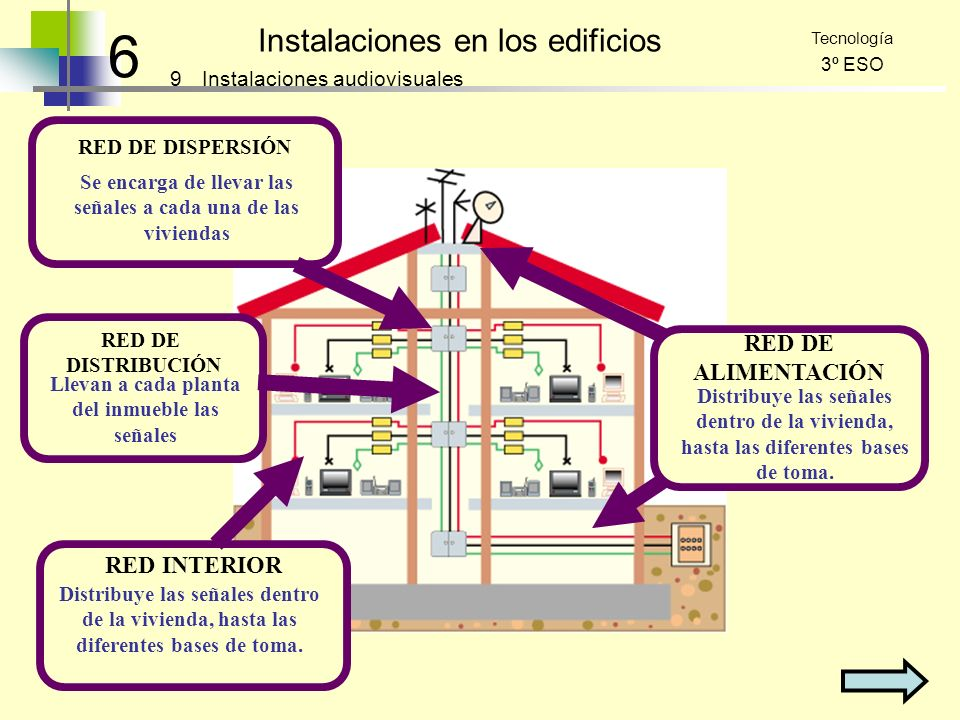 6 Instalaciones en los edificios RED DE ALIMENTACIÓN RED INTERIOR 9