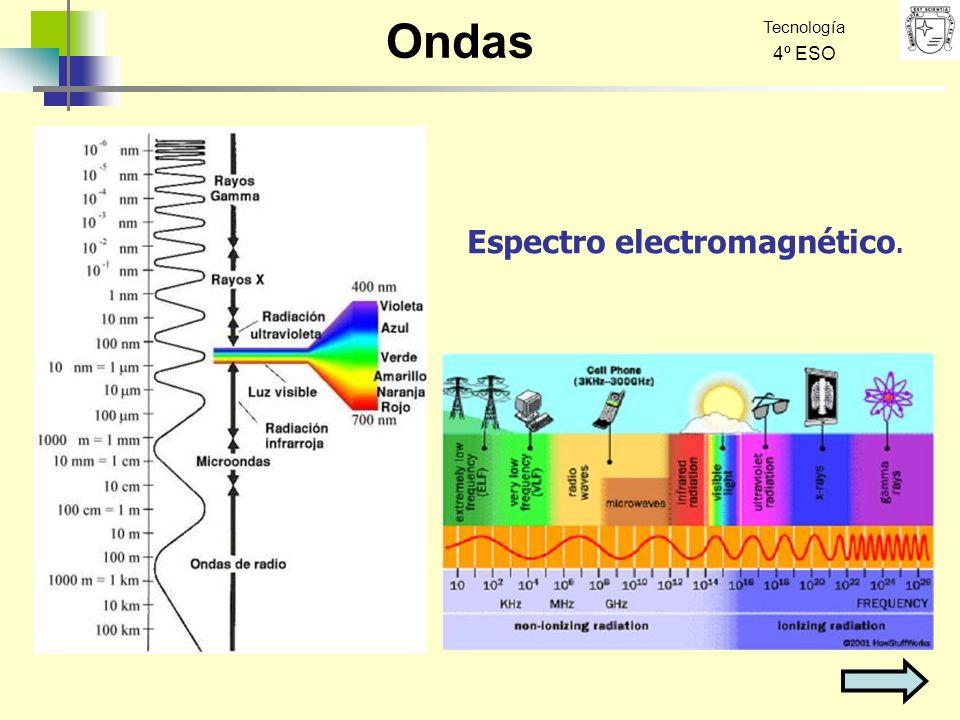 Ondas Tecnología 4º ESO Espectro electromagnético.