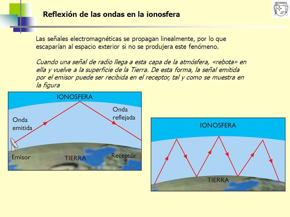 Reflexión de las ondas en la ionosfera