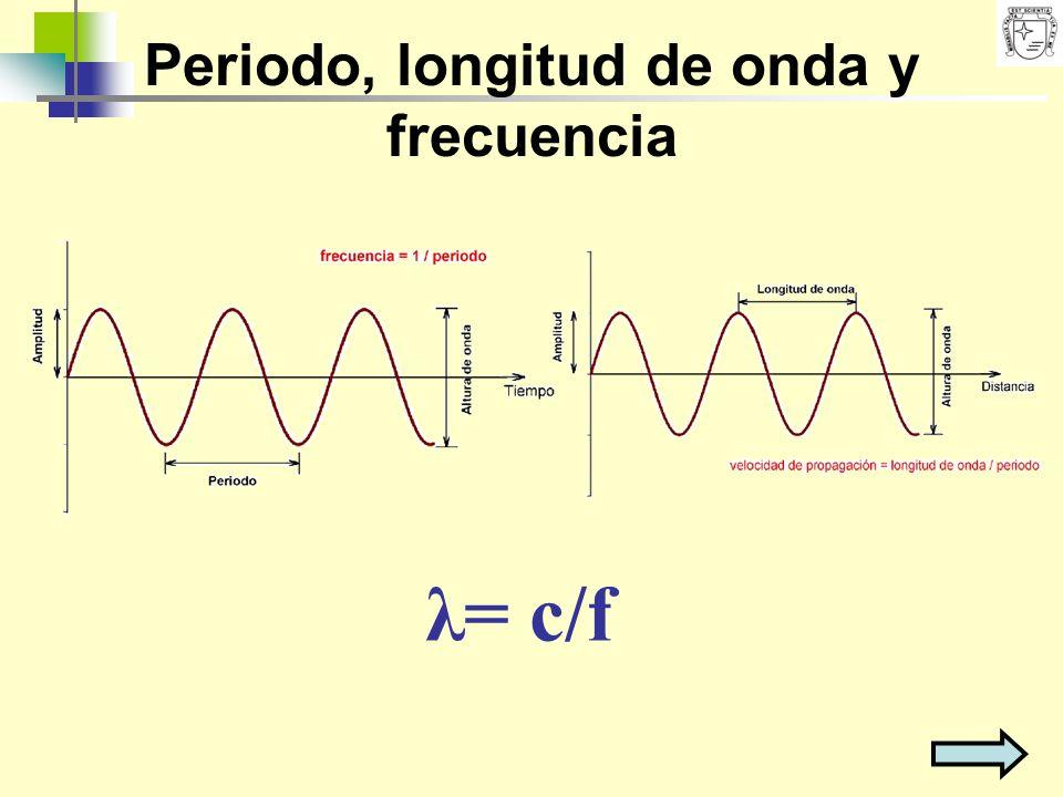 Periodo, longitud de onda y frecuencia