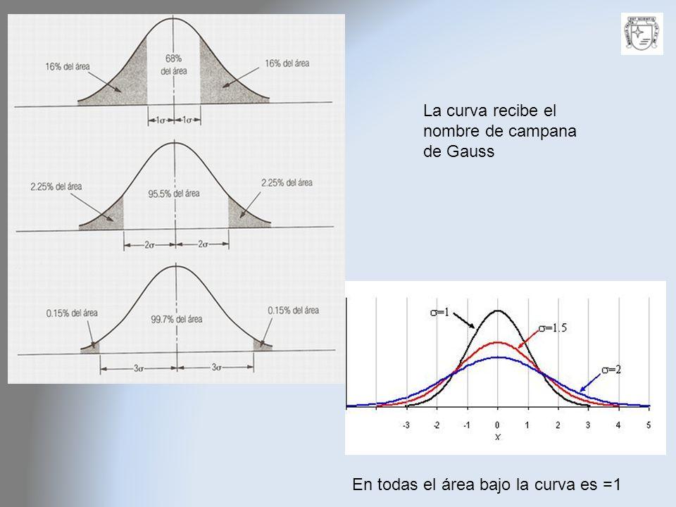 La curva recibe el nombre de campana de Gauss