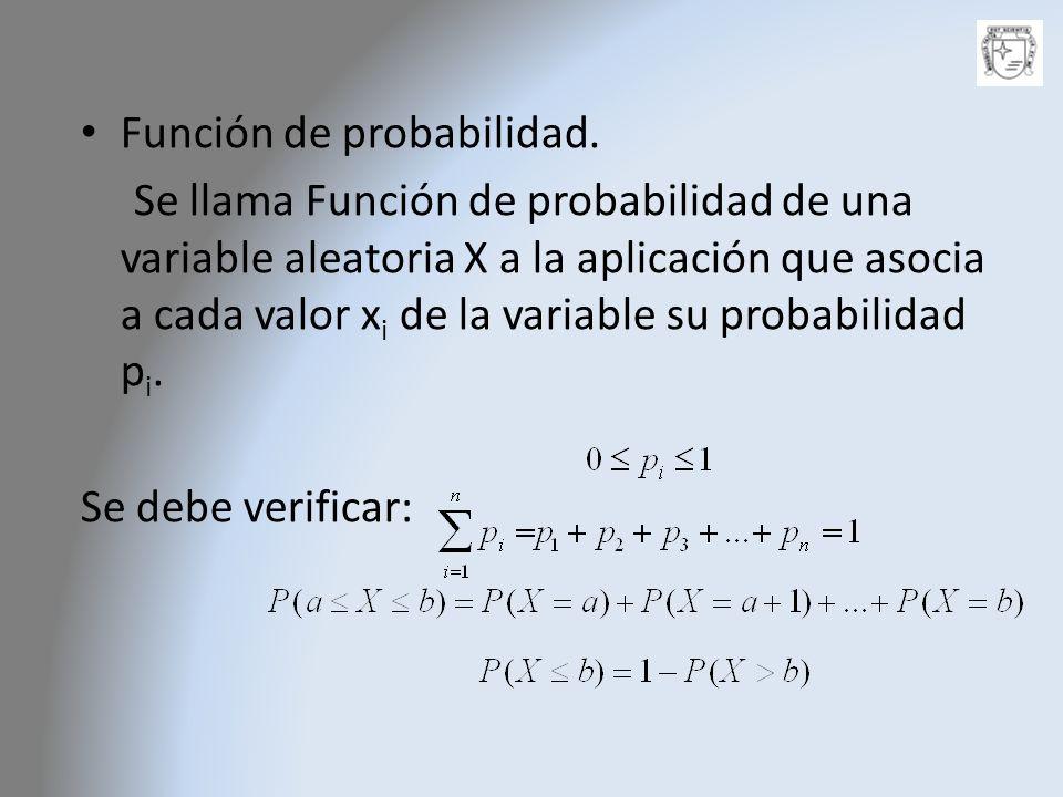 Función de probabilidad.