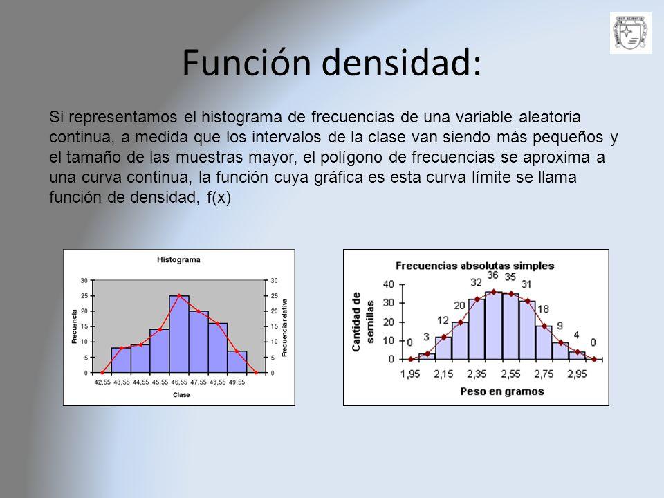 Función densidad: