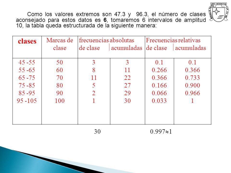 clases Marcas de clase frecuencias absolutas de clase acumuladas