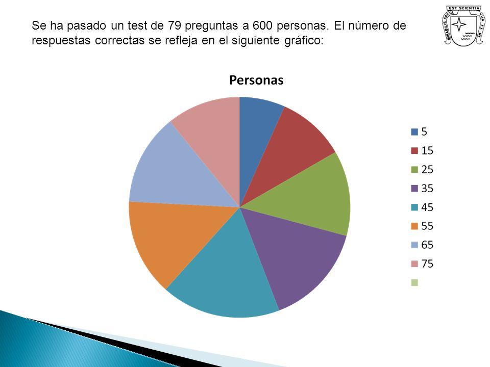 Se ha pasado un test de 79 preguntas a 600 personas