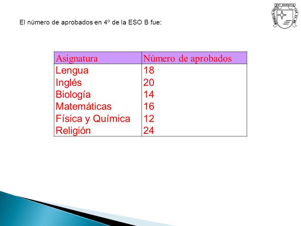 Asignatura Número de aprobados Lengua Inglés Biología Matemáticas