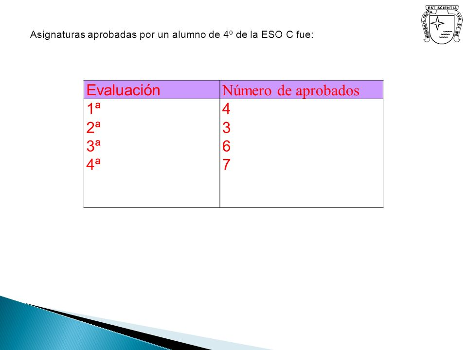 Evaluación Número de aprobados 1ª 2ª 3ª 4ª 4 3 6 7