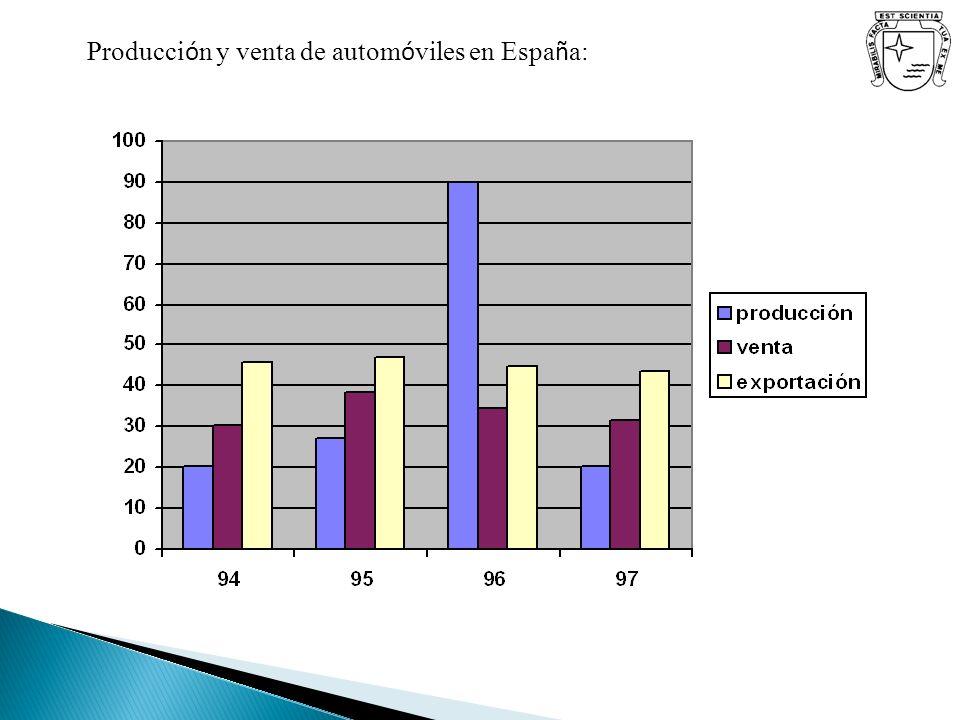 Producción y venta de automóviles en España: