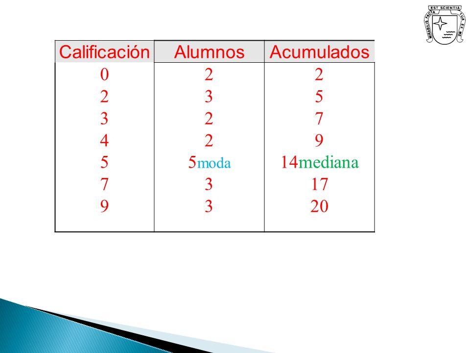 Calificación Alumnos Acumulados 2 3 4 5 7 9 5moda 14mediana 17 20
